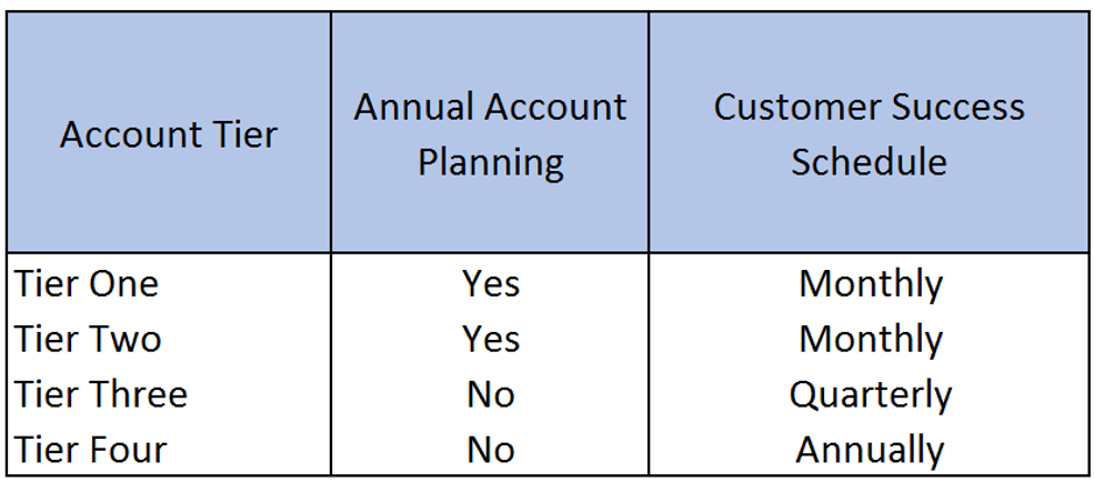 Account Management Process