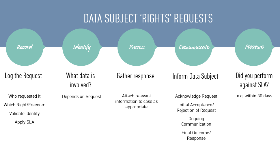 data_subject_rights_request_process.png