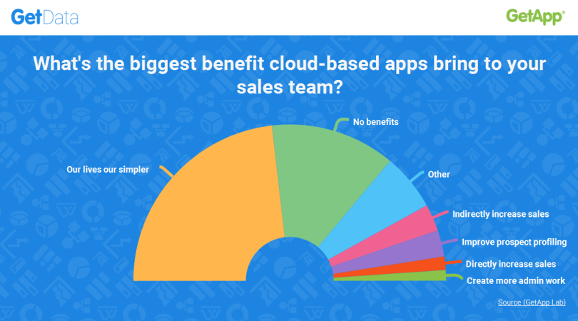 GetData Research Cloud Apps Benefits For Sales 810x450 Cloud computing   Serving or complicating small business?