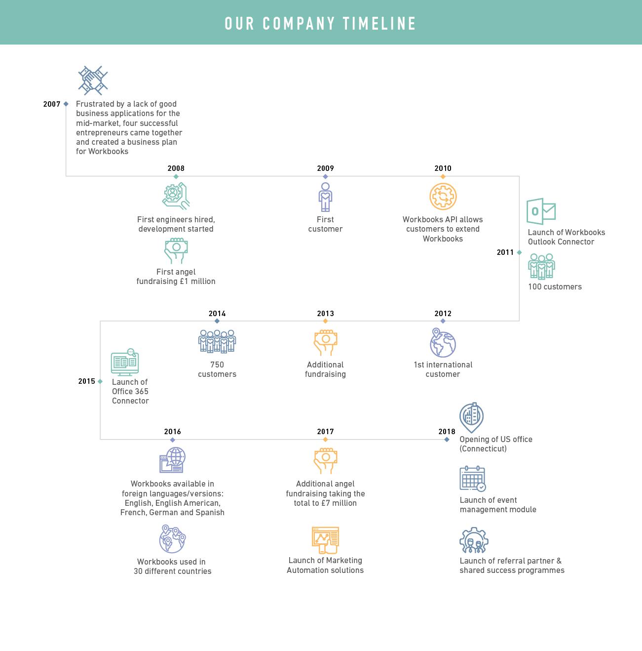 Workbooks CRM Company Timeline
