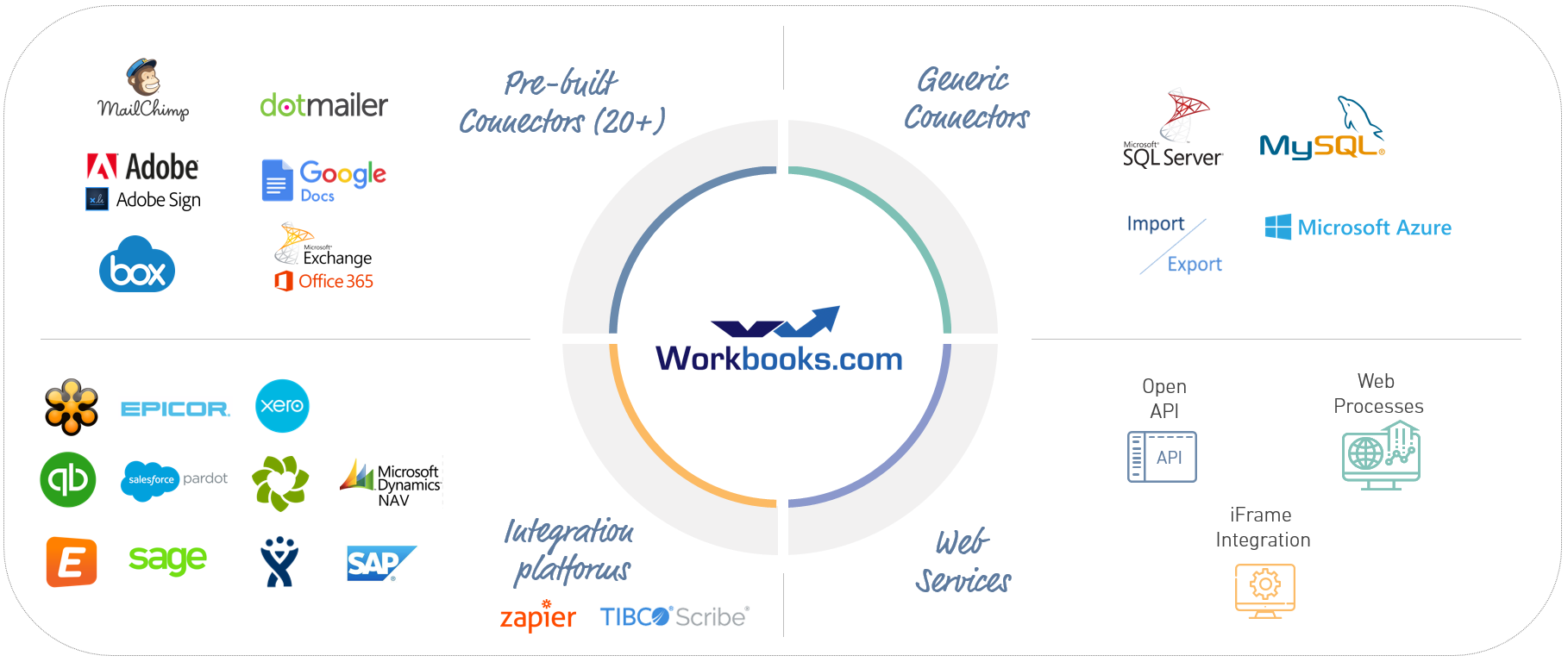Workbooks CRM Integrations